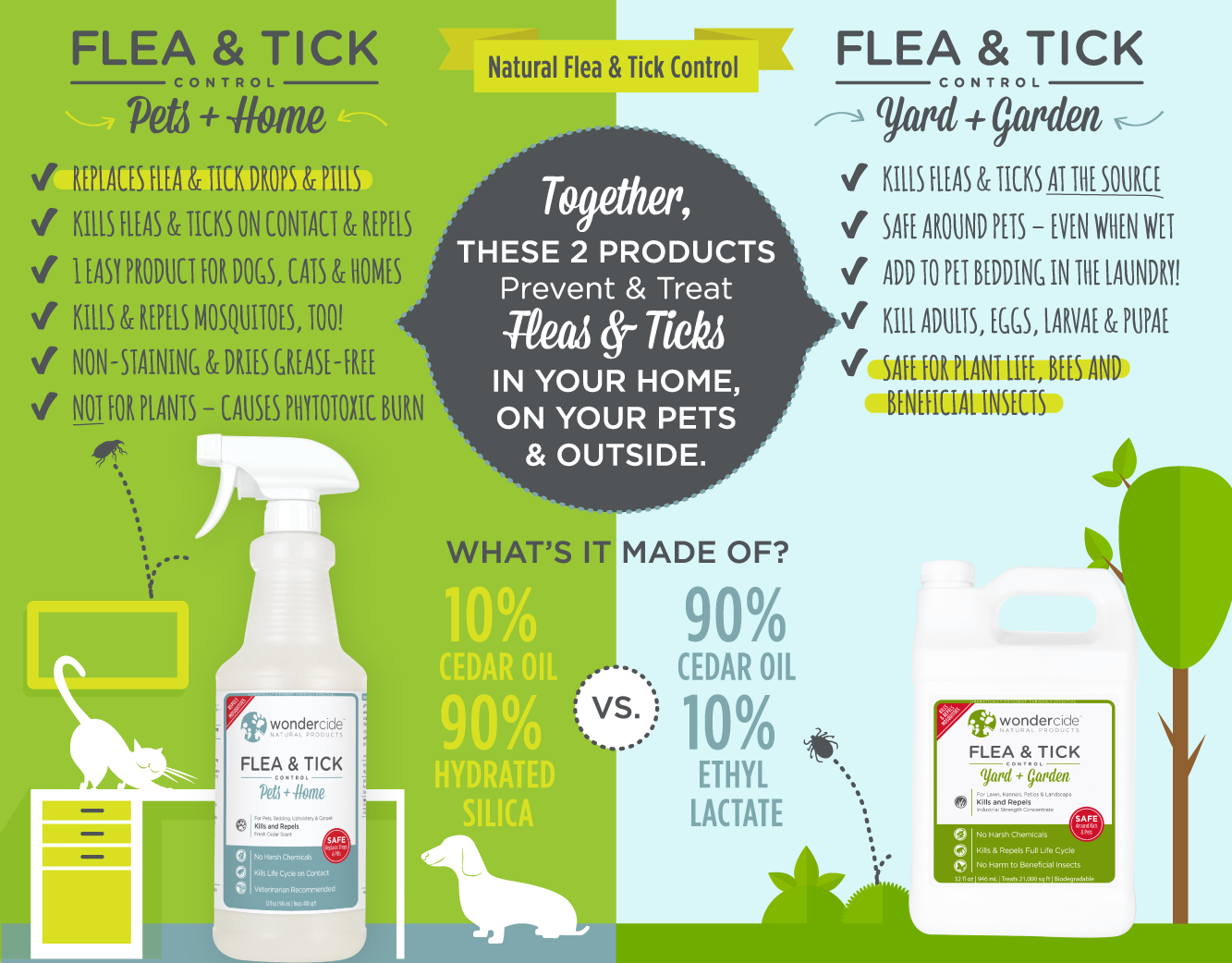 Flea Tick Natural Flea Tick Mosquito Control For Pets Home Flea And Tick Spray Flea Remedies Flea And Tick