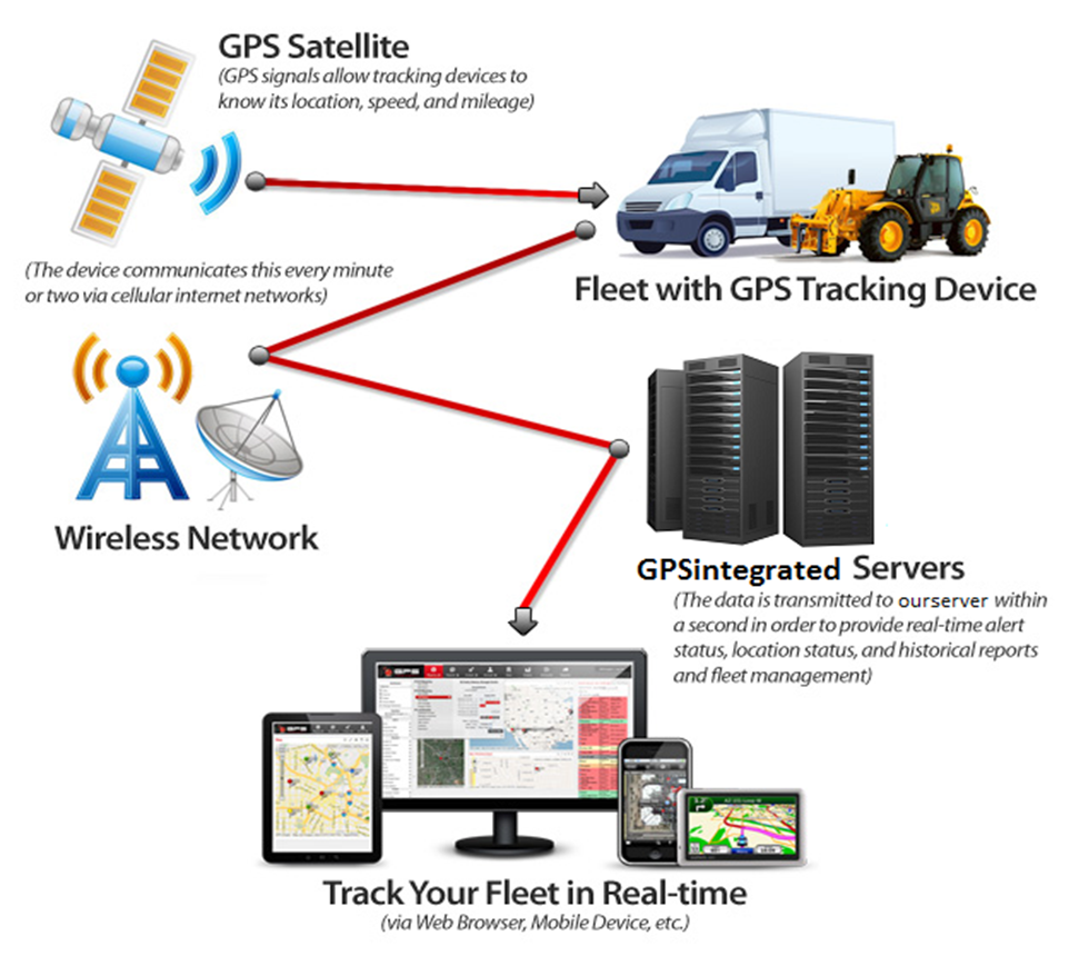 Fleet Vehicle Tracking System >> Trackmyasset Fleet Vehicles Gps Tracking System Contact 9642887878