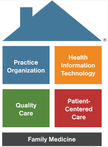 Patient Centered Medical Home Pcmh Model Health Practices Family Medicine Medical