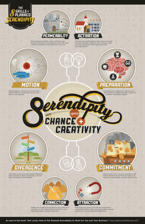 La Serendipite En Infographie Serendipity Digital Marketing Infographics How To Plan