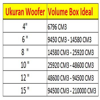 Tabel Ukuran Speaker Vs Volume Box Subwoofer Dan Woofer Pengeras Suara Speaker Rangkaian Elektronik