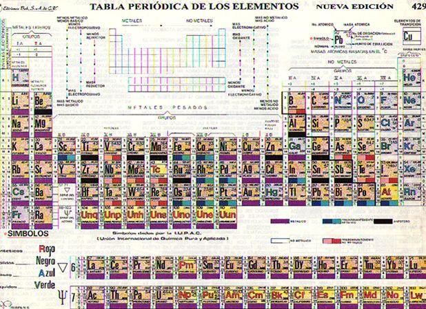 Tabla peridica de los elementos qumicos cosas pinterest tabla peridica de los elementos qumicos urtaz Gallery