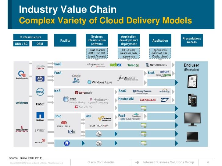 The Cloud Value Chain Exposed Takeaways For Network Service Providers 4 728 Jpg 728 546 Cloud Computing Software Deployment Clouds