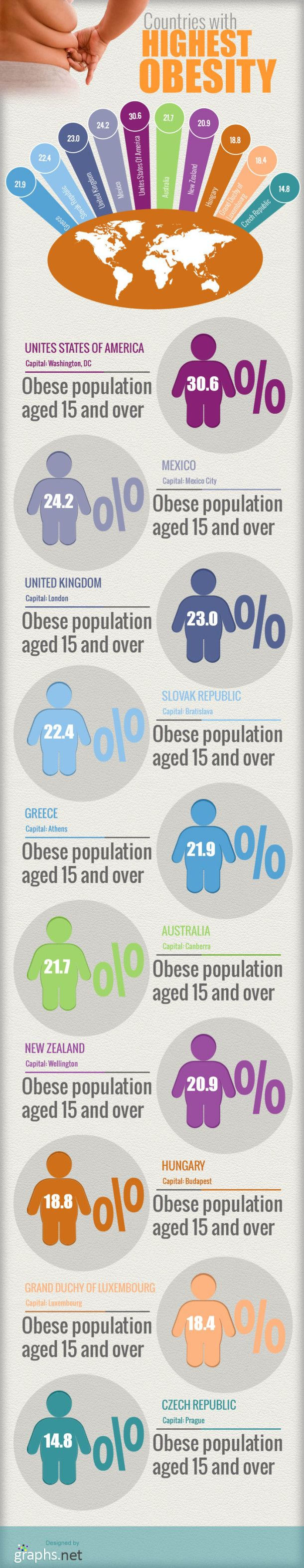 Countries With Highest Obesity [INFOGRAPHIC] #countries #obesity