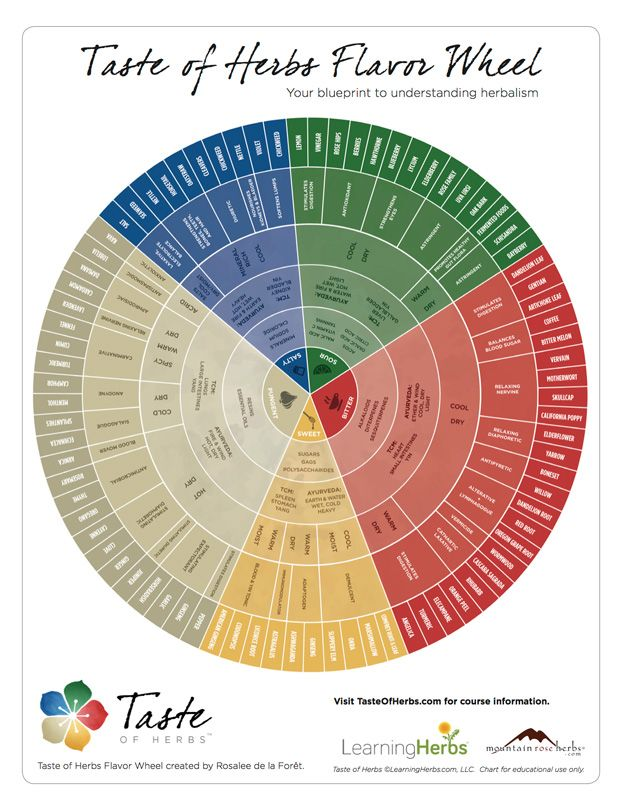 FREE DOWNLOAD and VIDEO LESSONS! This herbal energetics chart is so - fresh blueprint 3 free download