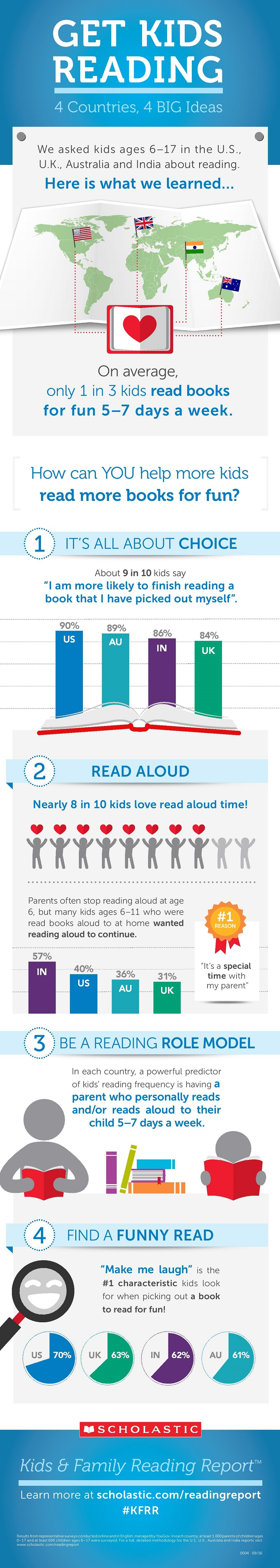 Get Kids Reading Infographic (GalleyCat)
