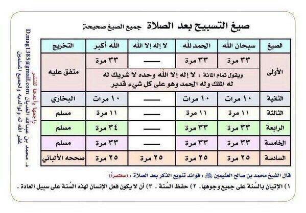 صيغ التسبيح بعد الصلاة جميع الصيغ صحيحة Periodic Table Islam Diagram