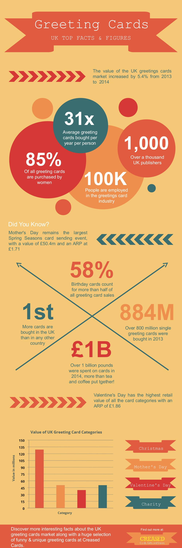 A visual look at the uk greetings card market pinterest infographics a visual look at the uk greetings card market m4hsunfo
