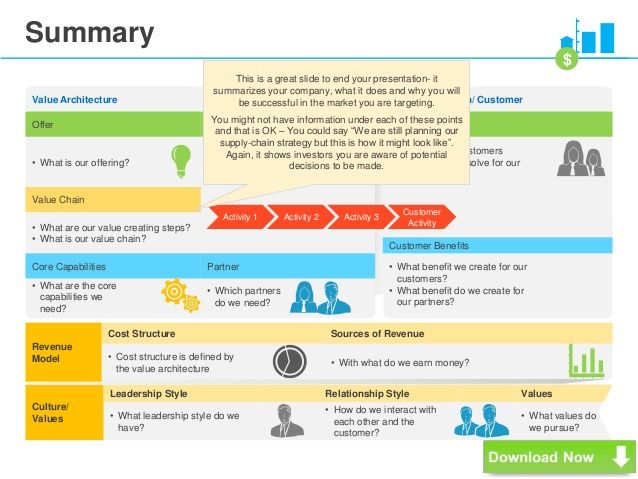 Summary  Value Architecture Value Proposition Customer Offer
