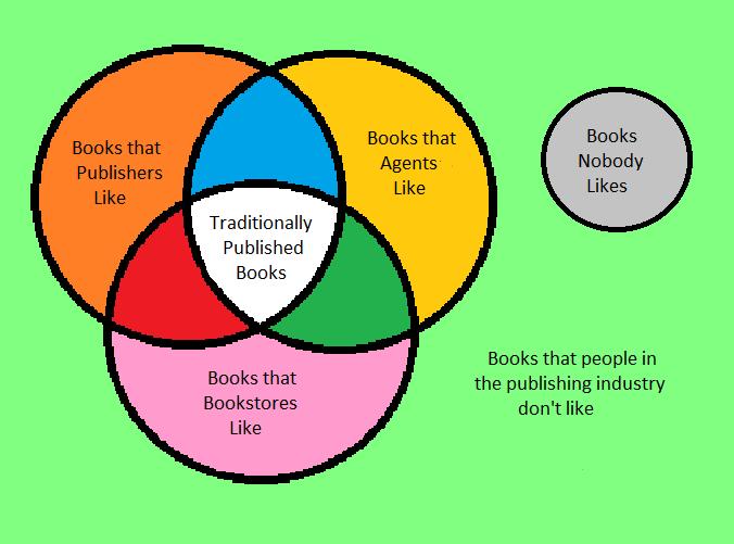 Venn Diagram Of A Book