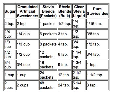Sugar to stevia conversion chart for cooking baking health