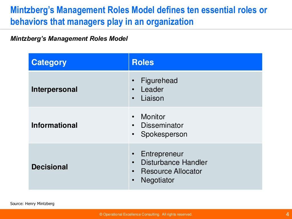 Team Management Models