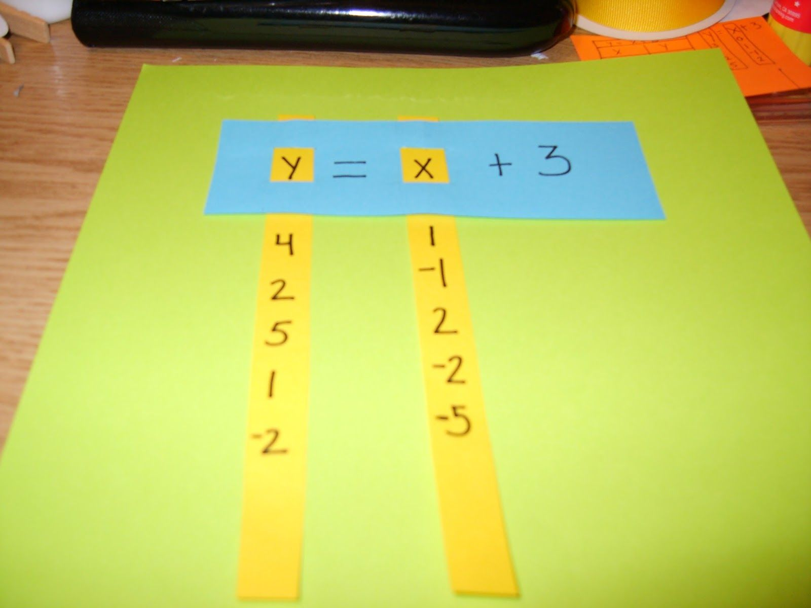 A Sea Of Math Sometimes Mistakes Aren T That Bad Graphing Linear Equations Math Math Foldables