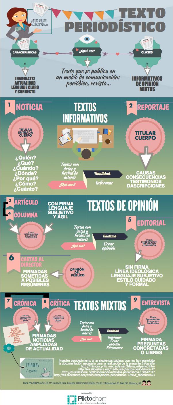 Resultado de imagen de infografía lenguaje periodístico
