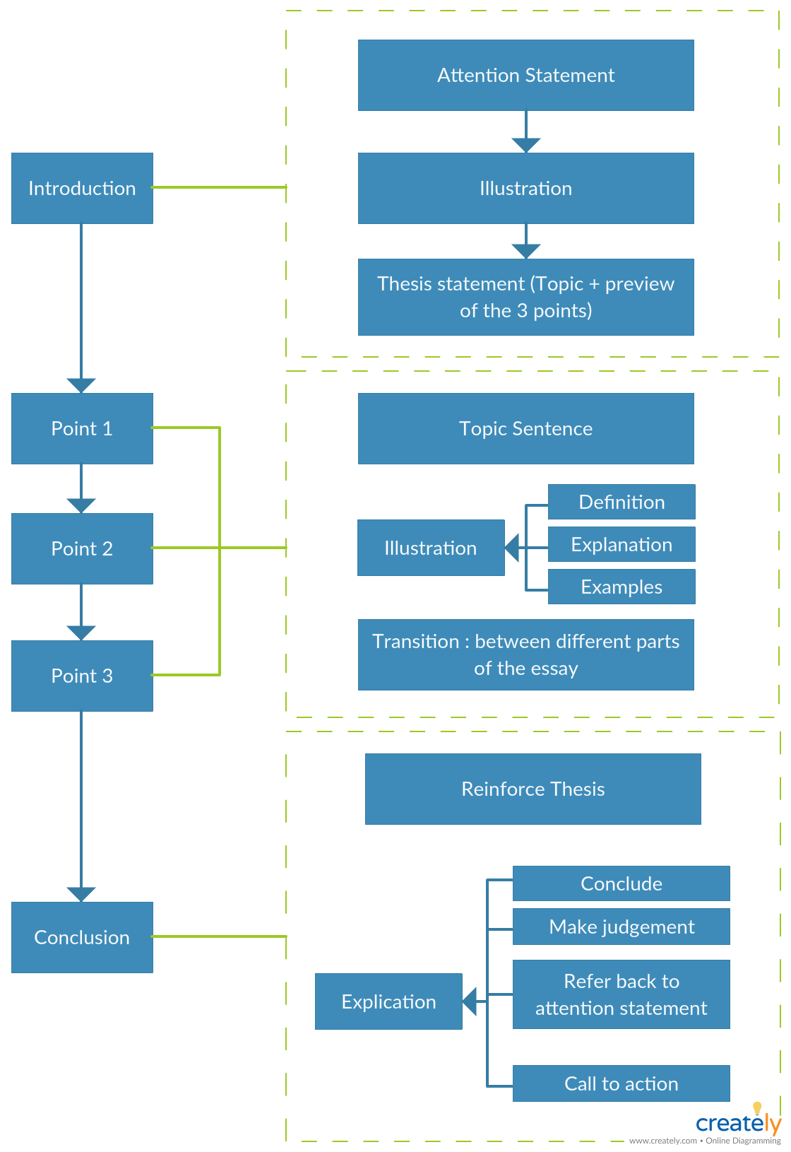 Flowchart Tutorial Complete Flowchart Guide With Examples Essay Writing Flow Chart Writing Process