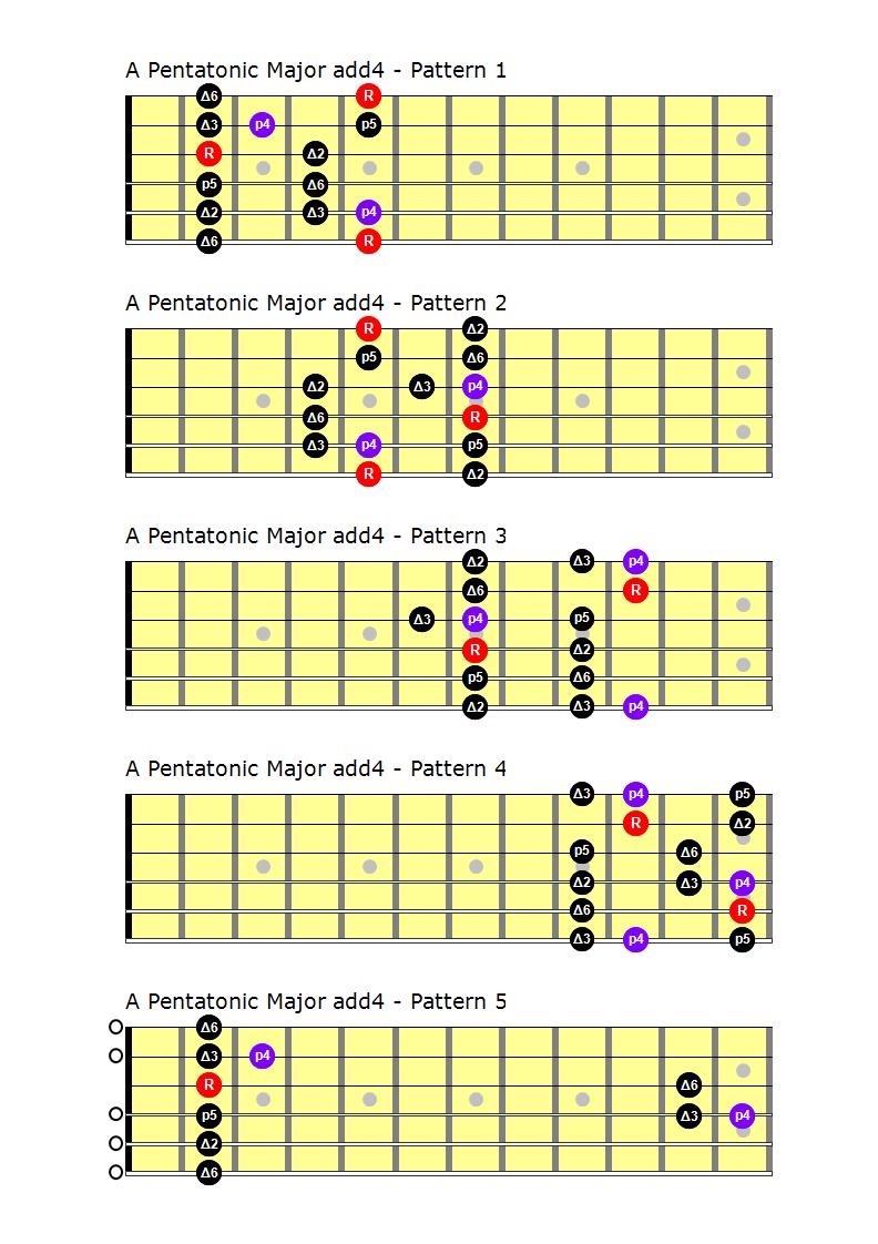 C Major Pentatonic Scale Guitar Pentatonic Scales | Gu...