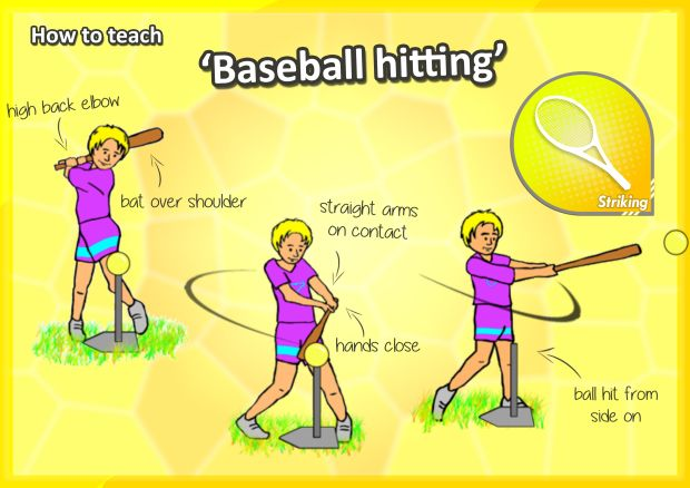How To Teach The Striking Skills Key Cues For Hitting A Ball With A Racquet Stick Or Bat Sports Skills Teaching Pe Lessons