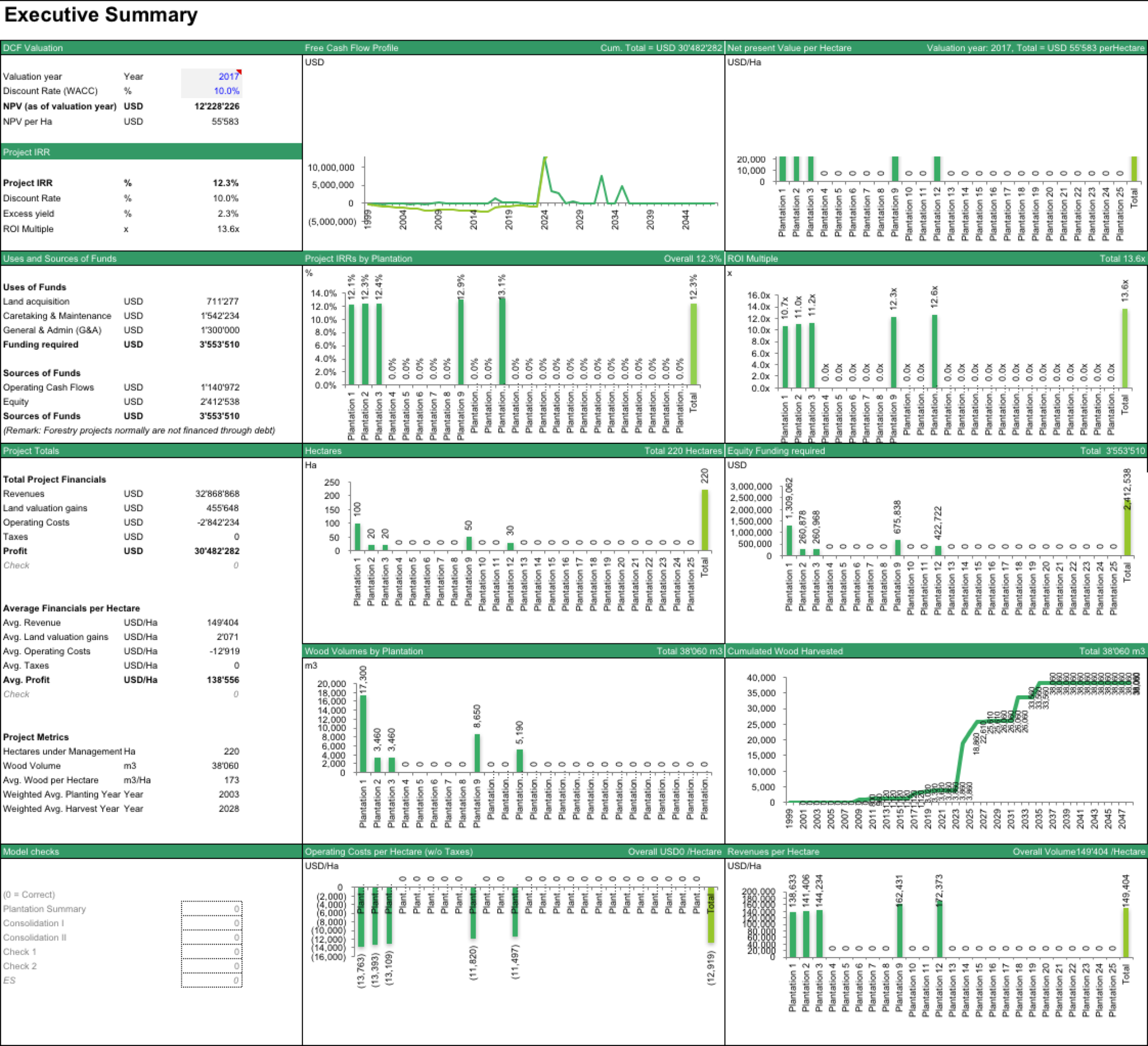Forecasting The Cash Flows Of A Forestry Project Executive Summary Financial Model Template In Excel For Fore Financial Modeling Executive Summary Financial