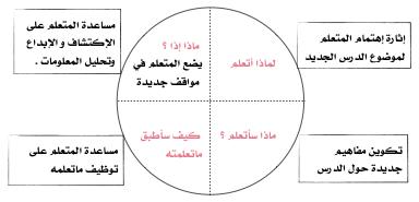 استراتيجيات التعليم الحديثة مدونة الأستاذة إلهام آل عمر Chart Pie Chart Line Chart