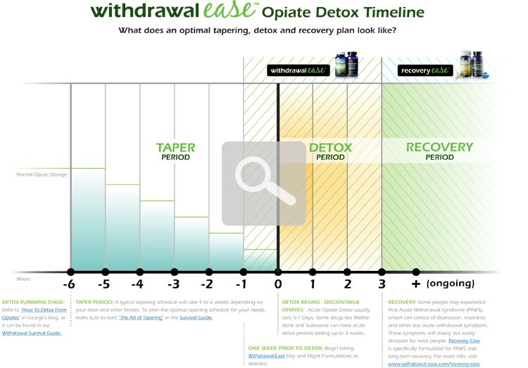 Opiate Detox Timeline Withdrawal Ease