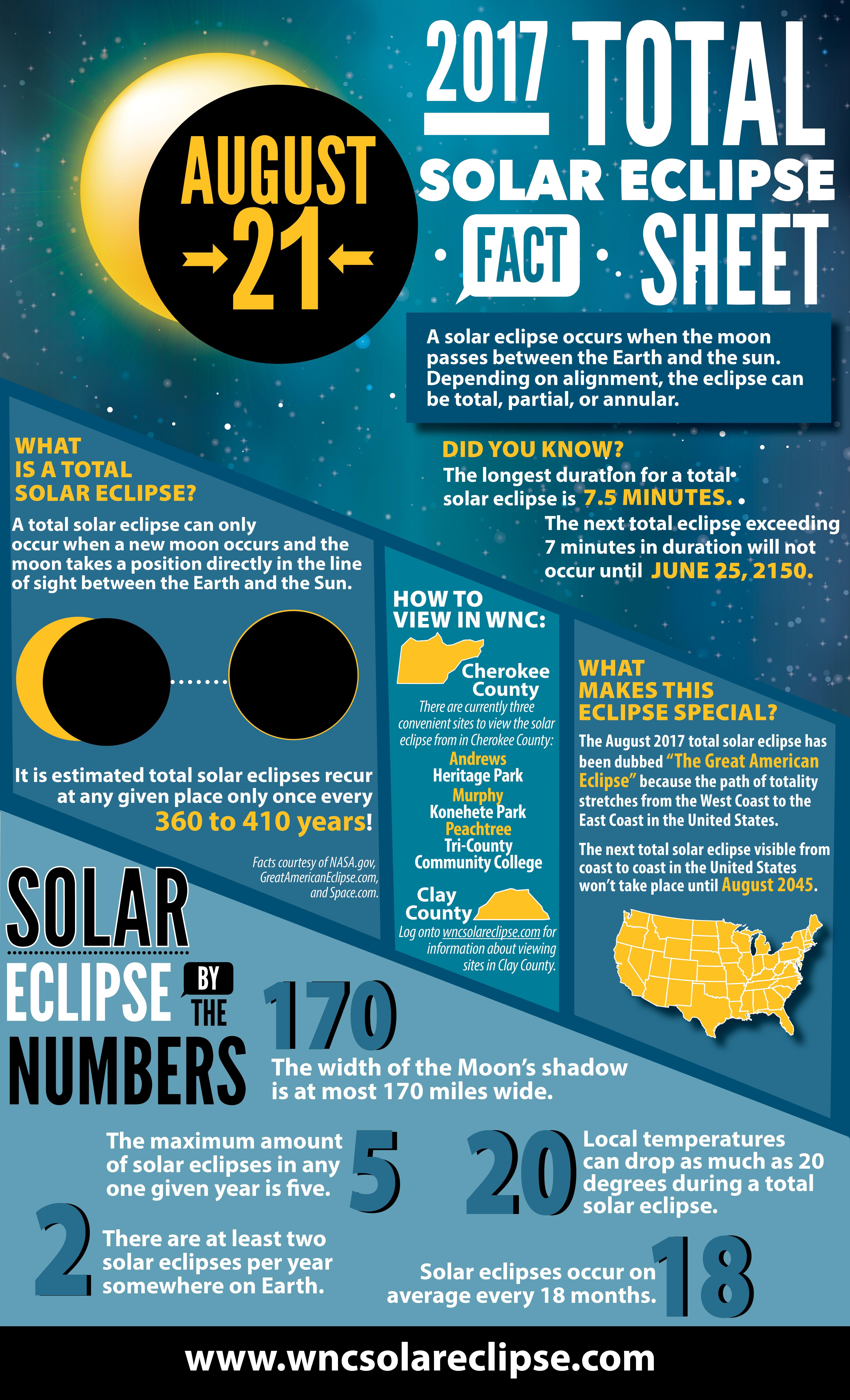 Asheville wnc solareclipse