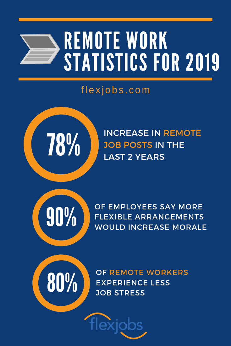 Remote Work Statistics For 2020 New Norms And Expectations With