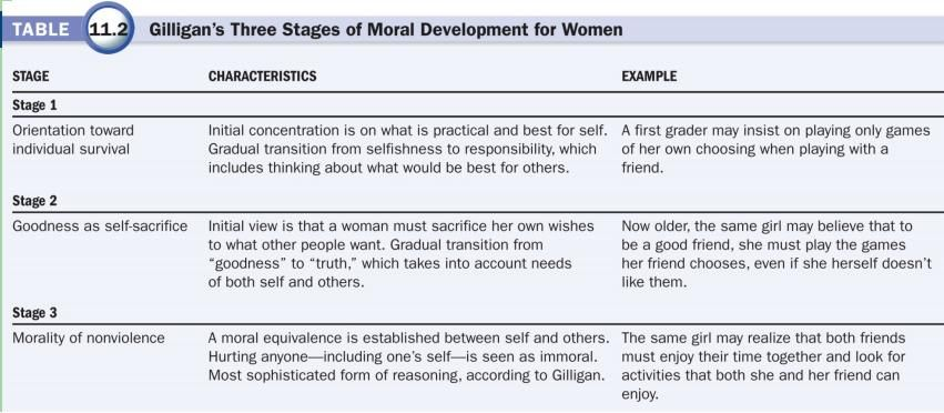 carol gilligan theory of moral development google search