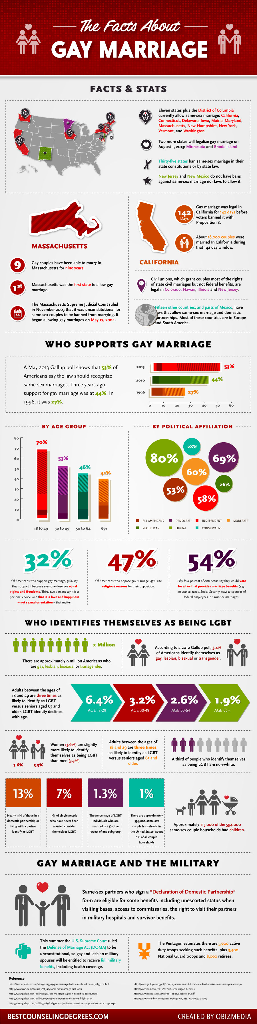 gay marriage facts stats infographic to be marriage facts and stats about same sex marriage infographic gay lgbt