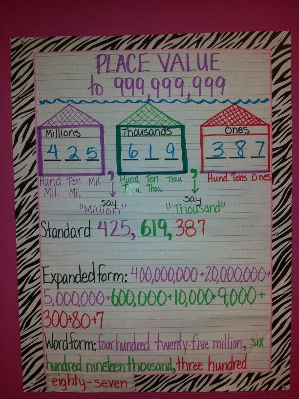 Place Value Anchor Chart Anchor Charts Teaching Math