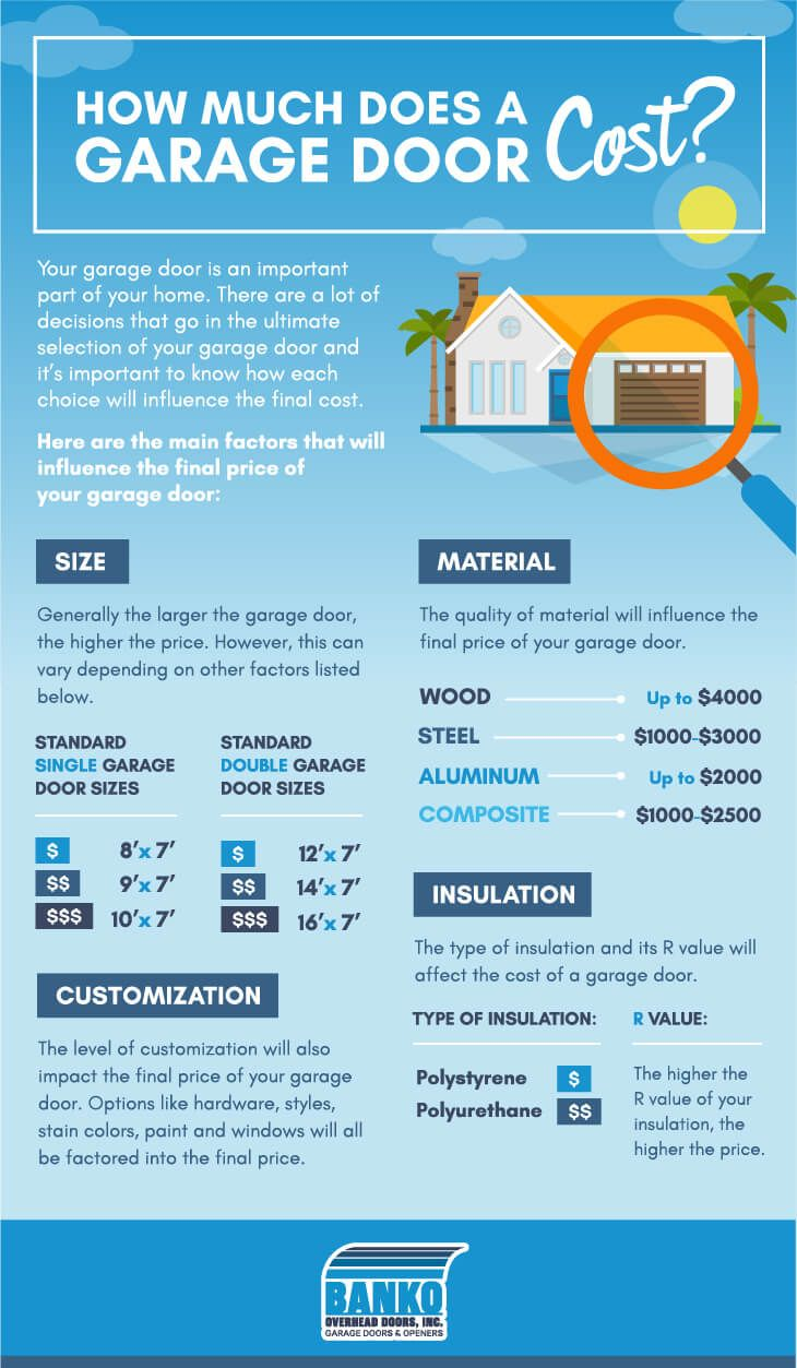 How Much Does A New Garage Door Cost Check Out These Factors