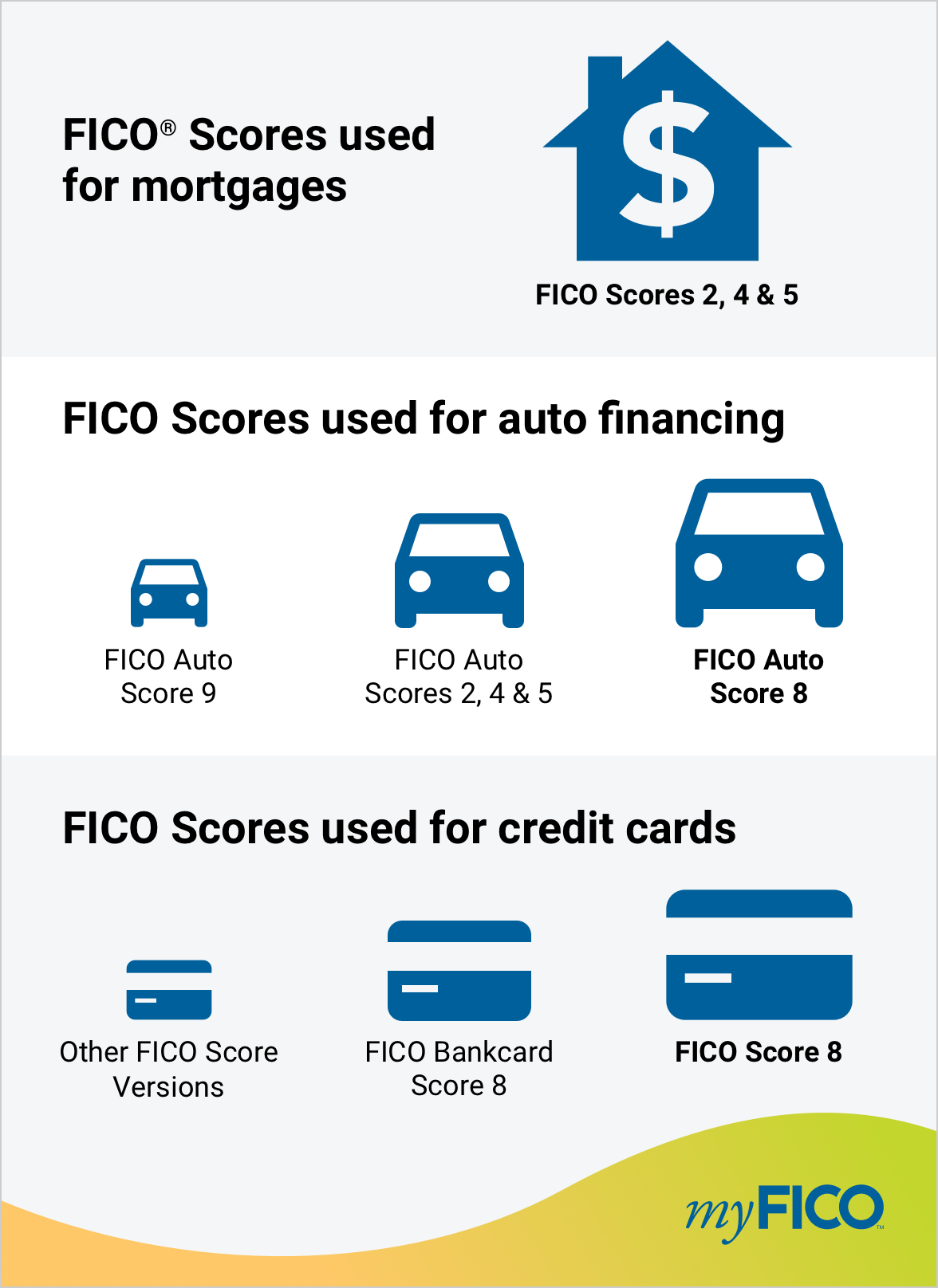 Pin by Louisville Kentucky Mortgage F on Credit Score & Credit
