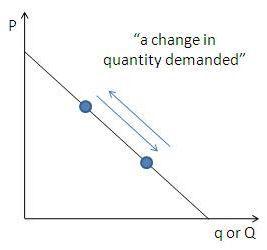 Economics Lesson The Demand Curve Explained Economics Lessons Economics Curve