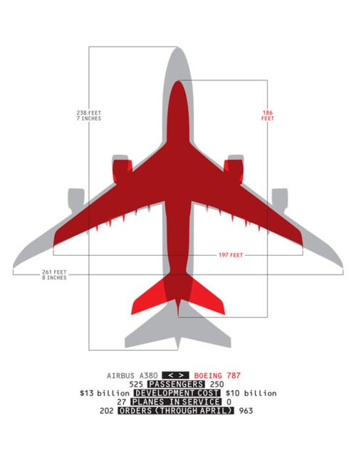 Comparing A380 Vs Boeing 787 Boeing 787 Boeing Airbus A380