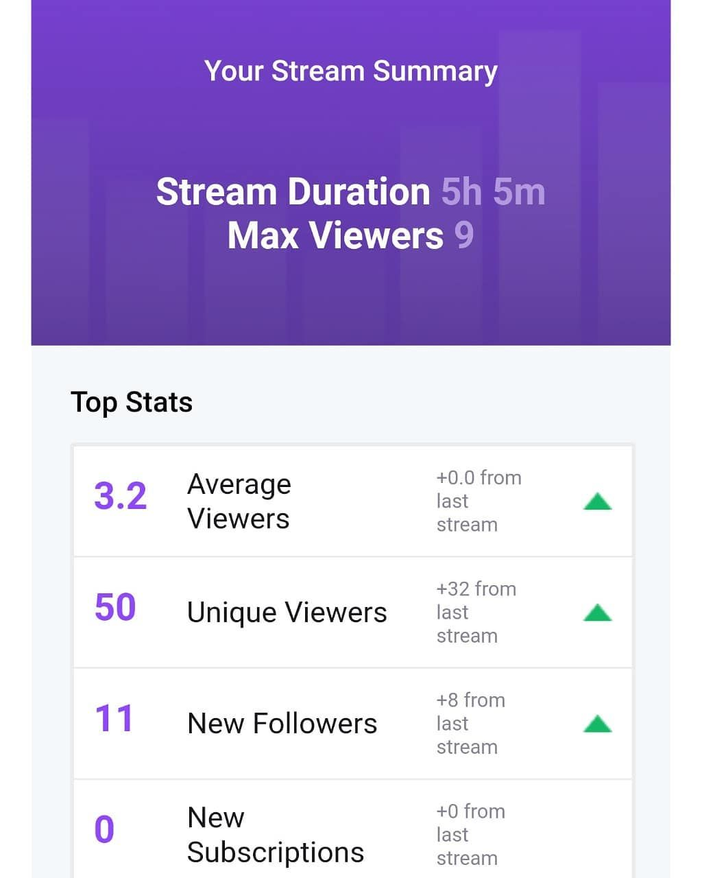 Tonight's stream was the best I've had so far! So much