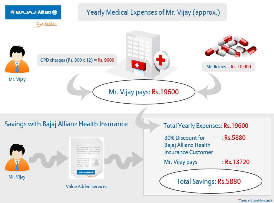 Economic Times Wealth Buy Health Insurance Health Insurance