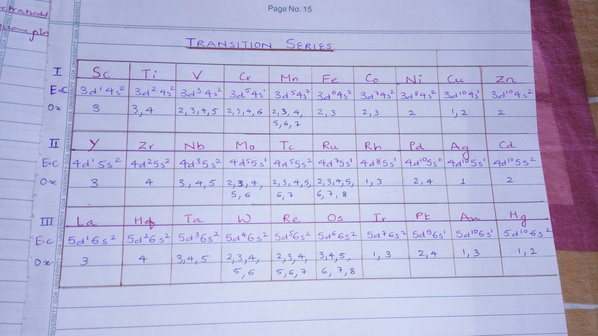 Transition Series With Electronic Configuration