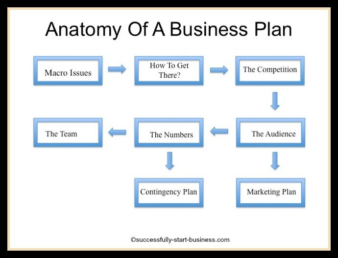 Printable Sample Business Plan Template Form