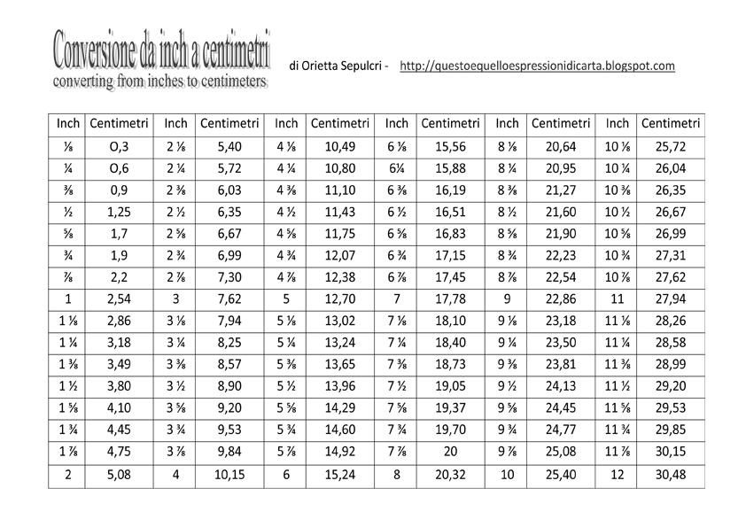 Misure Pollici Inch Centimetri Tutorial Strumenti Conversione Inch Cm Tutorial Buste Da Lettera Perline Di Carta
