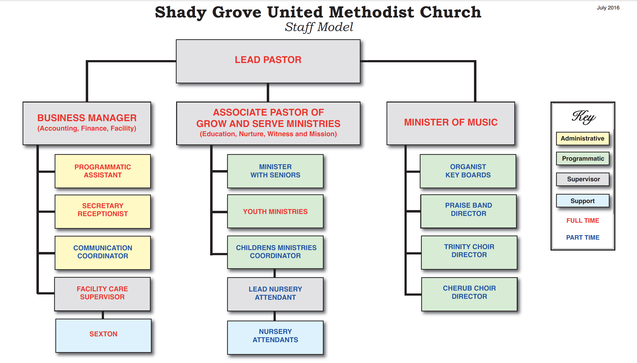 Image Result For Church Organizational Structure United