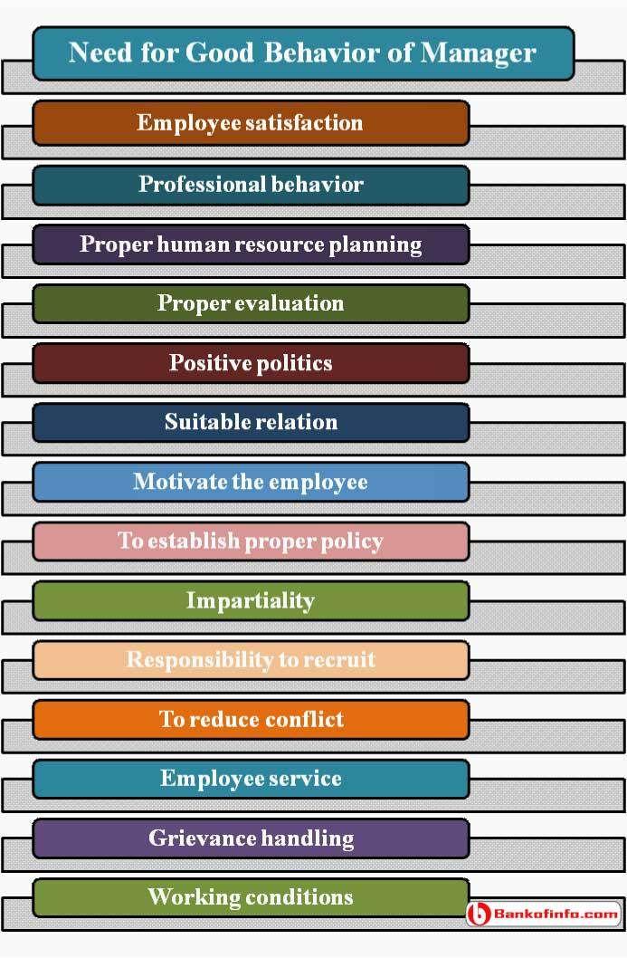 Importance of good behaviour management Human Resource Management
