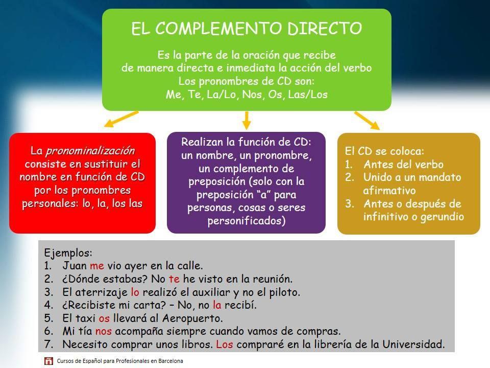 Pronombres de objeto directo e indirecto utilizados ...