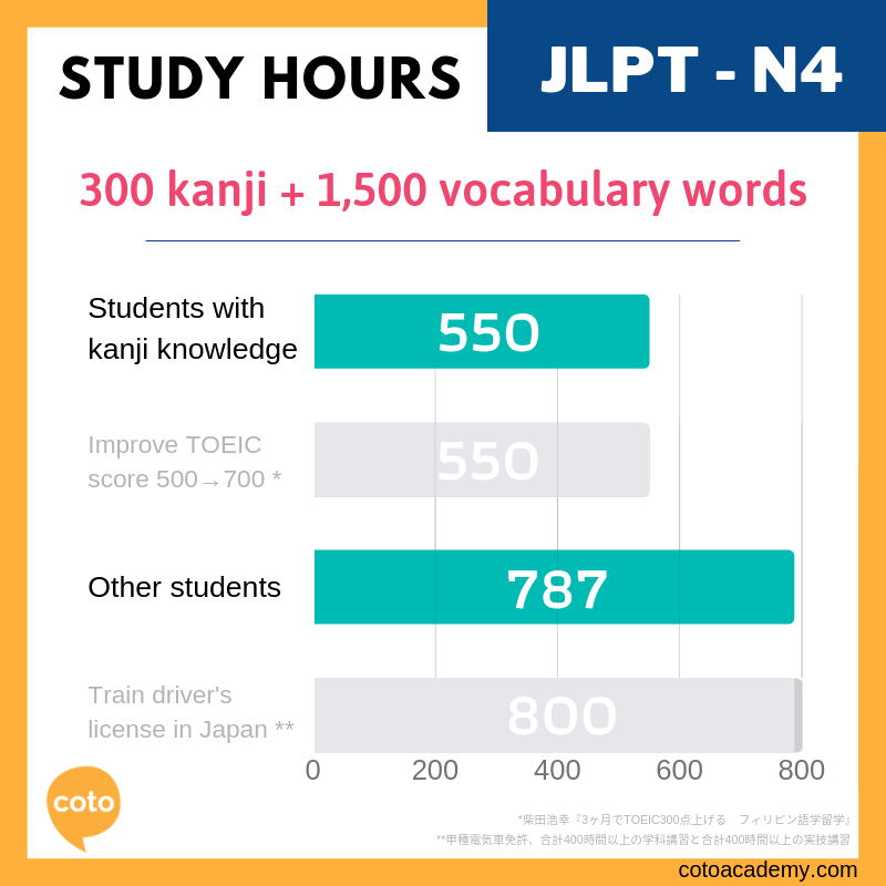 How Many Hours Of Jlpt Study Does It Take To Pass Illustrated Guide Exam Guide How To Speak Japanese Japanese Language