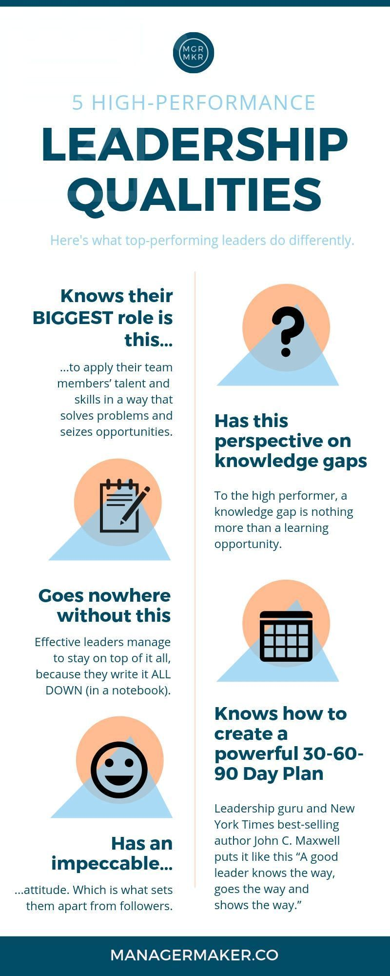 5 Leadership Qualities And High Performance Habits Of Effective Managers Leadership Leadership Strategies Leadership Qualities