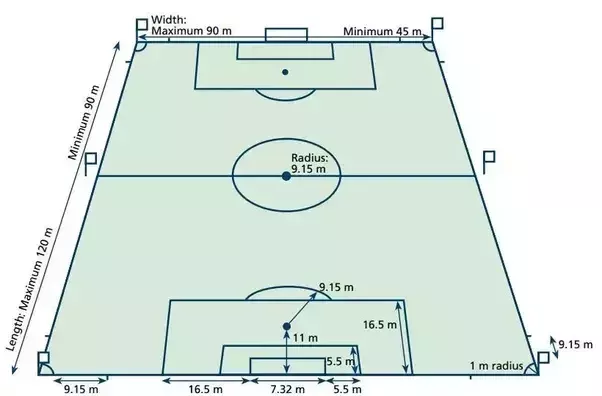 What Are The Official Dimensions Of A Soccer Field In The Fifa World Cup Quora