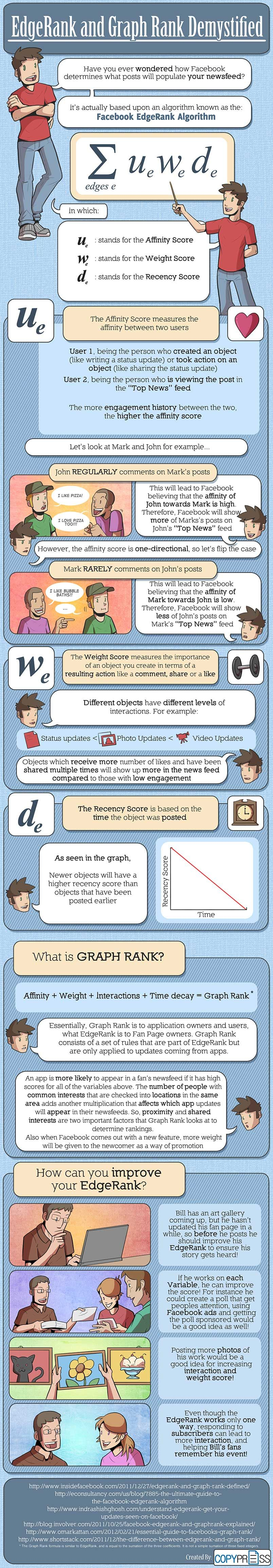 Wat is de Edgerank van Facebook en hoe werkt het. Bekijk deze infographic en er wordt veel duidelijk.