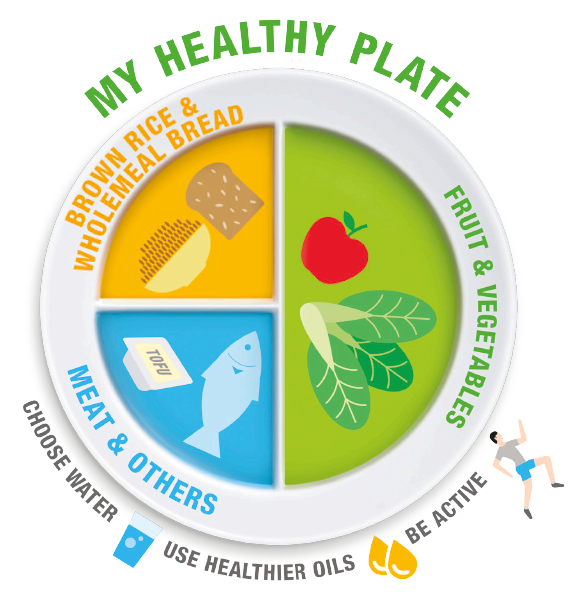 Image by Joyce on PL_healthplate Healthy plate, Healthy