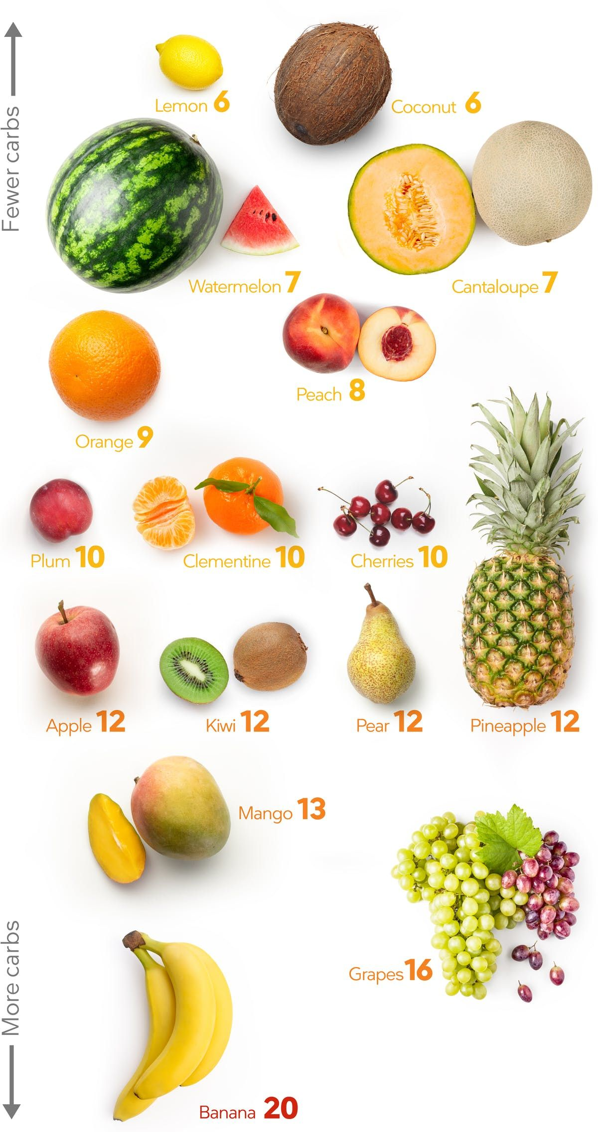 Fruits And Berries The Best Fruits On A Keto Diet Diet Doctor Low Carb Fruit Keto Fruit Low Carb Fruit List