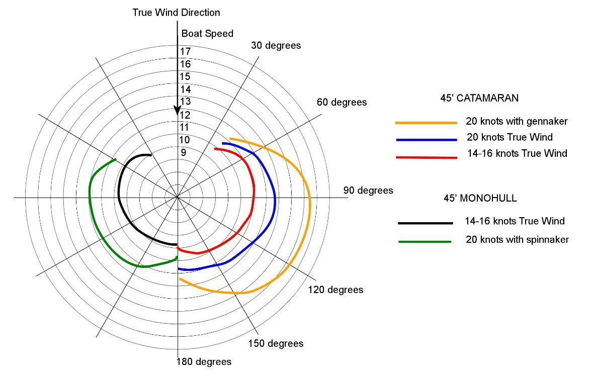 hight resolution of catamaran vs monohulls polar diagram