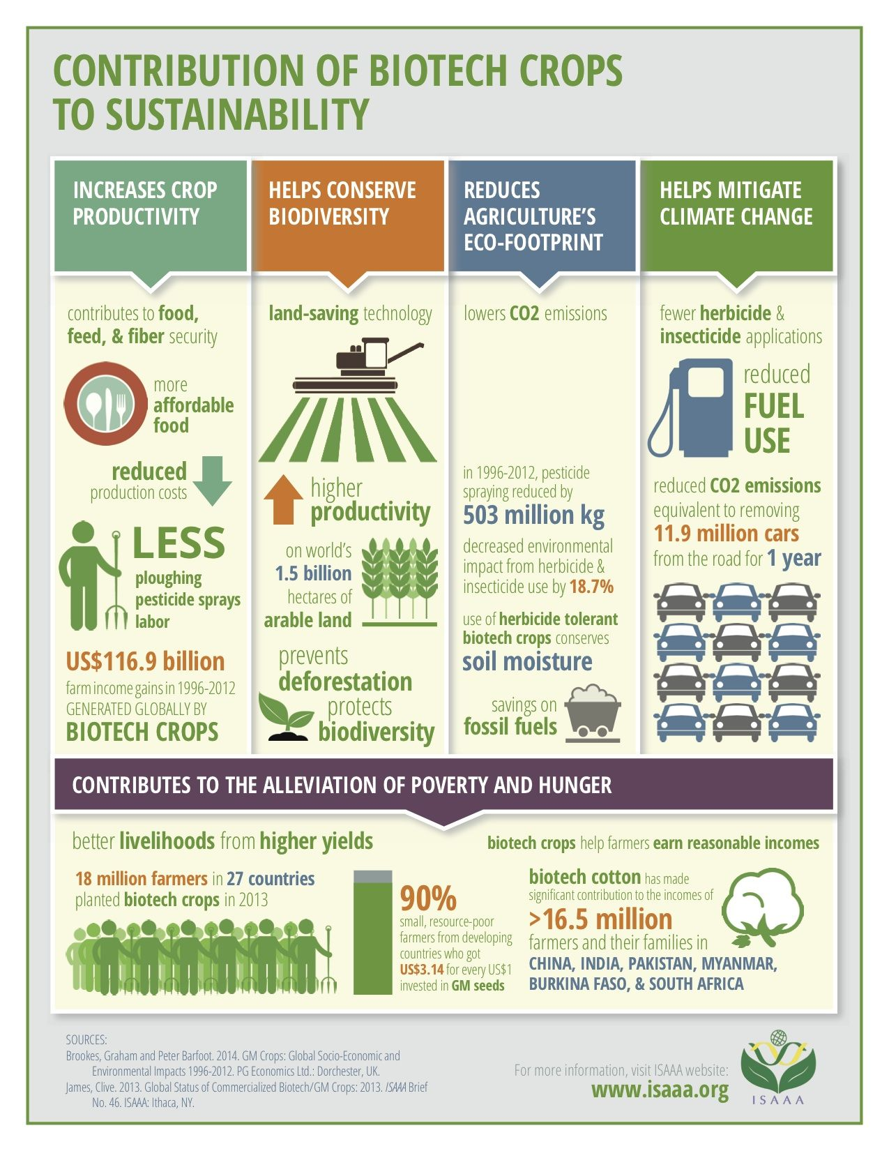 Isaaa Releases Infographic On Biotech Crops Benefits Agriculture