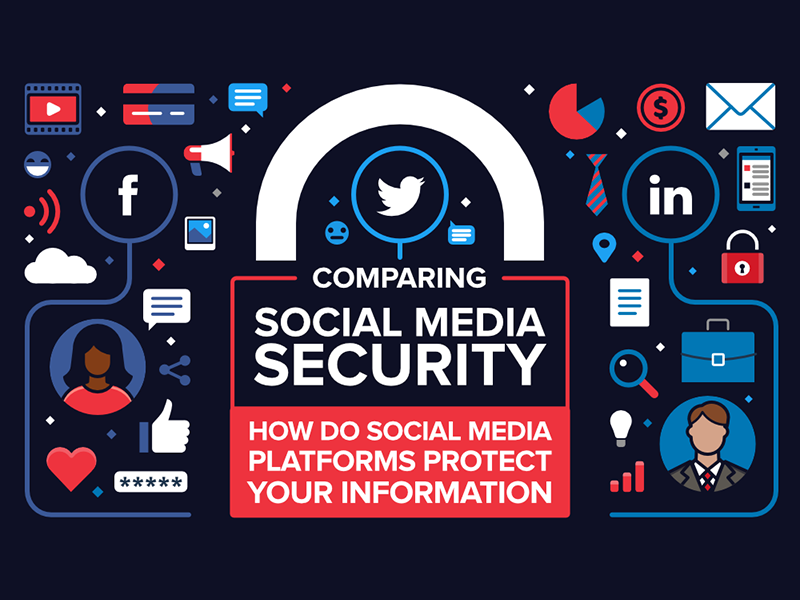 Comparing Social Media Security infographic header